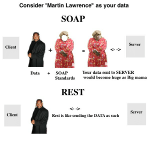 "Martin, Martin Lawrence, and High for This: Consider ""Martin Lawrence"" as your data  SOAP  Server  Client  <-->  Your data sent to SERVER  SOAP  Data  would become huge as Big mama  Standards  REST  Server  Client  Rest is like sending the DATA as such  + Reading tutorials late at night and I'm too high for this infographic"