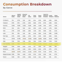 rap is by far the the most consumed genre put 👀👀‼️‼️( via @unitedmasters ) Follow @bars for more ➡️ DM 5 FRIENDS: Consumption Breakdown  By Genre  Digital Physical  Total On-  Album Album Album CD  Sales  Vinyl  Sales  Song Demand Audio Video  Sales  Genre  Sales  Sales  Sales  Streams Streams Streams  1,1%  2.5%  12.9%  1.5%  3.0%  16.3%  0796  21%  10.6%  2196  2.4%  1.5%  0.9%  24.9%  72%  76%  Children's  Classical  Country  EDM  1.3%  2.7%  14.3%  05%  0.8%  8.7%  47%  0.3%  0.7%  14.6%  4.0%  1.0%  3.8%  0.3%  25.6%  10.3%  14.7%  0.9%  5.0%  15.1%  2.3%  1.4%  0.6%  0.7%  7.4%  4.4%  0.8%  11.4%  0.5%  18.5%  11.3%  25.4%  1.1%  2.7%  11.4%  2.2%  0.6%  0.5%  O.6%  2.9%  2S%,  4.3%  0.4%  3.8%  Jazz  27%  2.9%  2.6%  0.4%  5.8%  08%  19.4%  1.0%  26.9%  0.9%  27%  13.7%  Latin  0.3%  16.6%  11.9%  22.8%  07%  26.3%  73%  5.2%  0.6%  4.6%  26.5%  5.8%  0.8%  07%  27.5%  73%  3.2%  0.4%  5.2%  24.5%  4.35%  0.8%  New Age  0.6%  27.2%  73%  37%  0.5%  25.6%  7.9%  6.6%  1.1%  0.2%  41.7%  5.7%  0.4%  R&B  Hip-Hop/Rap  Reggae  Religious  Rock  Stage & Screen  World  4.8%  25.7%  75%  27%  27.1%  4.6%  0796  27%  1.3% rap is by far the the most consumed genre put 👀👀‼️‼️( via @unitedmasters ) Follow @bars for more ➡️ DM 5 FRIENDS