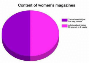Beautiful, Tumblr, and Blog: Content of women's magazines  You're beautiful just  the way you are  Articles about los  20 pounds in 4 weeks srsfunny:Women's Magazines