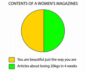 I'd rather read manga scans: CONTENTS OFA WOMEN'S MAGAZINES  You are beautiful just the way you are  Articles about losing 20kgs in 4 weeks I'd rather read manga scans