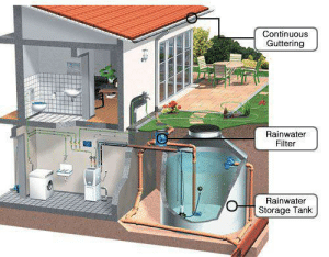 Memes, Period, and Free: Continuous  Guttering  Rainwater  Filter  Rainwater  Storage Tank Please share this... instead of sharing hero-heroins photos......if possible please try to implement this....  Harvesting System Broadly rainwater can be harvested for two purposes Storing rainwater for ready use in containers above or below ground  Charged into the soil for withdrawal later (groundwater recharging)  Source: A Water Harvesting Manual For Urban Areas  From where to harvest rain  Rainwater harvesting can be harvested from the following surfaces  Rooftops: If buildings with impervious roofs are already in place, the catchment area is effectively available free of charge and they provide a supply at the point of consumption. Paved and unpaved areas i.e., landscapes, open fields, parks, stormwater drains, roads and pavements and other open areas can be effectively used to harvest the runoff. The main advantage in using ground as collecting surface is that water can be collected from a larger area. This is particularly advantageous in areas of low rainfall.  Waterbodies: The potential of lakes, tanks and ponds to store rainwater is immense. The harvested rainwater can not only be used to meet water requirements of the city, it also recharges groundwater aquifers. Stormwater drains: Most of the residential colonies have proper network of stormwater drains. If maintained neatly, these offer a simple and cost effective means for harvesting rainwater.   Whether to store rainwater or use it for recharge:  The decision whether to store or recharge water depends on the rainfall pattern and the potential to do so, in a particular region. The sub-surface geology also plays an important role in making this decision.  For example, Delhi, Rajasthan and Gujarat where the total annual rainfall occurs during 3 or 4 months, are examples of places where groundwater recharge is usually practiced. In places like Kerala, Mizoram, Tamil Nadu and Bangalore where rain falls throughout the
