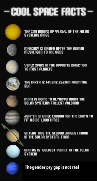 Space: COOL SPACE FACTS  THE SUn MAKES UP qq.8b% OF THE SOLAR  SYSTEMS MASS  MERCURY IS MAMED AFTER THE ROmAn  MESSENGER TO THE GODS  VENUS SPInS In THE OPPOSITE DIRECTION  TO MOST PLANETS  THE EARTH IS 149,598,2b2 KM FROM THE  SUn  MARS IS HOME TO OLYMPUS mOnS THE  SOLAR SYSTEMS TALLEST VOLCAnO  JUPITER IS LARGE EnOUGH FOR THE EARTH TO  FIT INSIDE 1,000 TIMES  SATURN HAS THE SECOND LARGEST Moon  In THE SOLAR SYSTEM, TITAn  URANUS IS COLDEST PLANET In THE SOLAR  SYSTEM  The gender pay gap is not real