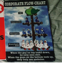 Bottoming: CORPORATE FLOW-CHART  CEO  Executives  Managerst  Everybody  lse  27%  When the guy on top looks down,  he only sees shit.  When the guys on the bottom look up,l  they only see assholes.