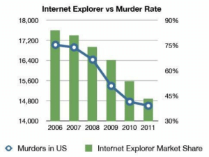 Correlation between internet explorer usage and murder rates in US… Damn!: Correlation between internet explorer usage and murder rates in US… Damn!
