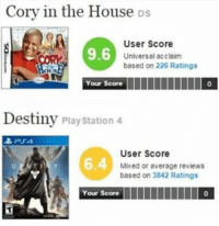 When people say Destiny is one of the best games show them this. Facts only B.: Cory in the House Ds  User Score  9.6  Universal acclaim  based on 226 Ratings  OUS  Your Score  Destiny Playstation 4  User score  Mixed or average reviews  based on 3842 Ratings  Your Score  IIIIIIIIIII O When people say Destiny is one of the best games show them this. Facts only B.