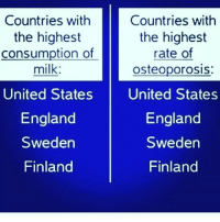 Bones, England, and Jay: Countries with  Countries with  the highest  the highest  consumption of  rate of  milk  osteoporosis:  United States  United States  England  England  Sweden  Sweden  Finland  Finland Remember the got milk campaign? They were just chatting sh*t. Humans are not designed to drink the milk of a cow. We barely absorb the calcium in cow's milk (especially if pasteurised), in fact it actually increases calcium loss from the bones! Explanation: Like all animal protein, milk acidifies the body pH which in turn triggers a biological correction. Calcium is an excellent acid neutraliser & the biggest storage of calcium in the body is in the bones. So the very same calcium that our bones need to stay strong is utilised to neutralise the acidifying effect of milk. Once calcium is pulled out of the bones, it leaves the body via the urine, so that the surprising net result after this is an actual calcium deficit. People with the highest rate of osteoporosis are the biggest milk-whey protein consumers. Eating meat for gains is pseudo scientific nonsense, research vegan body builders-weight lifters. Not to mention what is in meat, It cause mucus & cancer but you still wana eat it for the sake of vanity. The world health organisation said this, not me. Research it... chakabars repost @jay_spartanfam