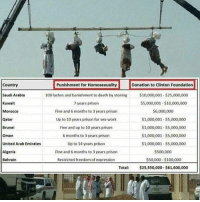 """""""feminist"""" my big fat ass.: Country  Punishment for Homosexuality  Donation to Clinton Foundation  100 lashes and banishment to death by stoning  $10,000,001.S25,000,000  Saudi Arabia  Kuwait  $5,000,001 $10,000,000  7 years prison  Fine and 6 months to 3 years prison  $6,000,000  Morocco  Up to 10 years prison for sex-work  $1,000,001 S5,000,000  Qatar  Brunei  Fine and up to 10 years prison  $1,000,001 -$5,000,000  $1,000,001 -$5,000,000  6 months to 3 years prison  Oman  Up to 14 years prison  United Arab Emirates  $1,000,001-$5,000,000  Algeria  Fine and 6 months to 3 years prison  $S00,000  Restricted freedom of expression  $50,000-$100,000  Bahrain  Total  $25,550,000-$61,600,000 """"feminist"""" my big fat ass."""