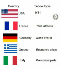 Thanks to Matteo Buson, from our group.: Country  Taboo topic  USA  TIC  France  Paris attacks  Germany  World War II  Economic crisis  Greece  Italy  Overcooked pasta Thanks to Matteo Buson, from our group.