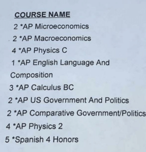 Saw a similar post, but this is my junior schedule. Thoughts? (also I will be taking the ap spanish lang exam at the end of the year along with the exams for every other class): COURSE NAME  *AP Microeconomics  2 *AP Macroeconomics  4 *AP Physics C  1 *AP English Language And  Composition  3 *AP Calculus BC  2 *AP US Government And Politics  2 *AP Comparative Government/Politics  4 *AP Physics 2  5 *Spanish 4 Honors Saw a similar post, but this is my junior schedule. Thoughts? (also I will be taking the ap spanish lang exam at the end of the year along with the exams for every other class)