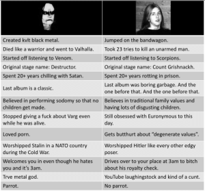"""Virgin Varg Vikernes vs. Chad Euronymous: Created kvlt black metal.  Jumped on the bandwagon.  Died like a warrior and went to Valhalla.  Took 23 tries to kill an unarmed man.  Started off listening to Scorpions.  Started off listening to Venom.  Original stage name: Destructor.  Original stage name: Count Grishnackh.  Spent 20+ years chilling with Satan.  Spent 20+ years rotting in prison.  Last album was boring garbage. And the  Last album is a classic.  one before that. And the one before that.  Believed in performing sodomy so that no  children get made.  Believes in traditional family values and  having lots of disgusting children.  Still obsessed with Euronymous to this  Stopped giving a fuck about Varg even  while he was alive.  day.  Loved porn.  Gets butthurt about """"degenerate values"""".  Worshipped Stalin in a NATO country  during the Cold War.  Worshipped Hitler like every other edgy  poser.  Welcomes you in even though he hates  you and it's 3am  Drives over to your place at 3am to bitch  about his royalty check.  Trve metal god  YouTube laughingstock and kind of a cunt.  No parrot.  Parrot. Virgin Varg Vikernes vs. Chad Euronymous"""