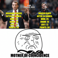Mother of coincidence!😳: Credit:  @Instatroll Soccer  BRENDAN ROGERS  JURGEN KLOPP  AFTER 54 GAMES:  AFTER GAMES:  WON:26  WON: 26  DRAW:16  LOST: 12  LOS  POINTS: 94  MOTHEROECOINCIDENCE Mother of coincidence!😳