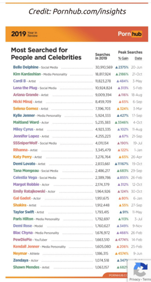 Pewdiepie is the most searched male celebrity on Pornhub in 2019: Credit: Pornhub.com/insights  Porn hub  2019 Year in  Review  Most Searched for  Peak Searches  Searches  in 2019  People and Celebrities  % Gain  Date  Belle Delphine - Social Media  30,910,569 A 2375% 20-Jun  Kim Kardashian - Media Personality  A 2186% 21-Oct  18,817,924  Cardi B - Artist  A484% 3-May  11,823,278  Lena the Plug - Social Media  5-Feb  10,924,824  A313%  Ariana Grande - Artist  A 116% 18-Aug  9,009,394  Nicki Minaj - Artist  A65% 6-Sep  8,459,709  Selena Gomez - Artist  7,396,703  A324%  3-Mar  Kylie Jenner - Media Personality  A427% 17-Sep  5,924,333  Maitland Ward - Actor  4-Oct  5,235,383 A 3346%  A 102% 11-Aug  Miley Cyrus - Artist  4,923,335  Jennifer Lopez - Artist  A67% 21-Sep  4,255,223  SSSniperWolf - Social Media  4,011,134  19-Jul  A 190%  Rihanna - Artist  3,345,479  1-Jan  A122%  Katy Perry - Artist  A65% 26-Apr  3,276,764  A11167% 19-Oct  Demi Lovato - Artist  2,833,661  A683% 29-Sep  Tana Mongeau - Social Media  2,486,217  Celestia Vega - social Media  A855% 26-Feb  2,389,786  Margot Robbie - Actor  A 312% 12-0ct  2,174,379  A 124% 30-Cct  Emily Ratajkowski - Actor  1,964,926  Gal Gadot - Actor  1,951,675  6-Jan  A80%  A 55% 27-Sep  Shakira - Artist  1,912,448  Taylor Swift - Artist  A91% 11-May  1,793,415  Paris Hilton - Media Personality  A 113%  3-Jul  1,792,697  Demi Rose - Model  9-Nov  1,760,627  A349%  Blac Chyna - Media Personality  1,676,972  A466% 26-Feb  PewDiePie - YouTuber  1,663,510  A4774% 14-Feb  Kendall Jenner - Media Personality  A206% 25-Feb  1,605,080  Neymar - Athlete  9-Jun  1,186,315  A4574%  Zendaya - Actor  1,074,518  A347%  Shawn Mendes - Artist  A682%  1,063,157  PORNHUB.CO  Privacy - Terms Pewdiepie is the most searched male celebrity on Pornhub in 2019