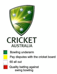 cricket-australia: CRICKET  AUSTRALIA  Bowling underarm  Pay disputes with the cricket board  60 all out  Qualitybatting against  ,  swing bowling