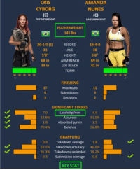 """Boxing, Memes, and Ufc: CRIS  CYBORG  AMANDA  NUNES  FEATHERWEIGHT  BANTAMWEIGHT  FEATHERWEIGHT  145 lbs  20-1-0 (1)  RECORD  AGE  HEIGHT  ARM REACH  LEG REACH  FORM  16-4-0  30  5'8""""  69 in  41 in  5'8  68 in  39 in  WWwwW  FINISHING  Knockouts  Submissions  Decisions  17  0  3  SIGNIFICANT STRIKES  7.0Landed p/min 4.6  52.9%  ccuracy  51.0%  1.8 Absorbed p/min 2.9  ノ 70.4% Defence 56.8%  GRAPPLING  0.9 Takedown average 1.8  62.5% Takedown accuracy 40.0%  91.3% Takedowns defended 79.2%  0.3 Submission average 0.6  KEY STAT Who you got? ufc mma bellator wsof fight jj jiujitsu muaythai wrestling boxing kickboxing grappling funnymma ufcmeme mmamemes onefc warrior PrideFC prideneverdies"""