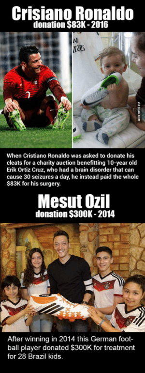 Lets not forget.: Crisiano Ronaldo  donation $83K -2016  lj  raes  When Cristiano Ronaldo was asked to donate his  cleats for a charity auction benefitting 10-year old  Erik Ortiz Cruz, who had a brain disorder that can  cause 30 seizures a day, he instead paid the whole  $83K for his surgery.  Mesut Ozil  donation $300K-2014  After winning in 2014 this German foot-  ball player donated $300K for treatment  for 28 Brazil kids Lets not forget.
