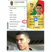 ¯\_(ツ)_-¯ Cristiano FIFA juventus regates stats memedeportes https:-www.memedeportes.com-futbol-macrmacr-1: Cristiano Ronaldo  94  LW  7.1  Minutes played  Goals  Assists  Shots on target  Shots off target  Shots blocked  96'  4  RONALDO  91 PA91 DR  82 PAS 80 PHY  BASIC  Dibble attempts (ouc)  92 SHO 33 DEF  Big chance missed  Accurate passes  25 (89.3%)  Player details  Close  Mús parecidos razonables en MEMEDEPORTES.COM ¯\_(ツ)_-¯ Cristiano FIFA juventus regates stats memedeportes https:-www.memedeportes.com-futbol-macrmacr-1