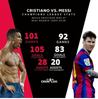 Goals, Memes, and Real Madrid: CRISTIANO VS. MESSI  C HA M PION S LEA GU E STATS  WHILE CRISTIANO WAS AT  REAL MADRID (2009-2018)  3101  92  GAMES  GAMES  105 83  GOALS  1.04 goals/game  GOALS  0.9 goalsigame  28 20  ASSISTS ASSISTS  0.27 assists/game 0.22 assists/game  TE  CRONLDO  AT-T Who do you prefer?
