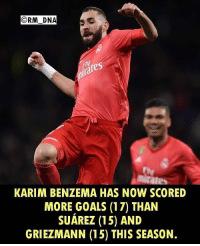 Goals, Memes, and 🤖: CRM DNA  ly  ira  re  KARIM BENZEMA HAS NOW SCORED  MORE GOALS (17) THAN  SUÁREZ (15) AND  GRIEZMANN (15) THIS SEASON Under-appreciated?