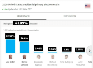 "cryptid-picnic: arkoslover:   If you're feeling discouraged about voting for Bernie Sanders after the March 10th primaries, I hope this graphic change will help boost your confidence to get out and vote. For anyone who can't see the image, I edited the delegate count shown on Google from integers to percentages, and this is what we have as of March 11th at 11:25am ET There have been 41.89% of the total delegates declared. Of the 1,991 pledged delegates needed to win the nomination, this is how close each candidate is to that mark by percentage: Joe Biden (running): 42.54% Bernie Sanders (running): 34.4% Elizabeth Warren (dropped out): 3.46% Mike Bloomberg (dropped out): 3.06% Pete Buttigieg (dropped out): 1.3% Amy Klobuchar (dropped out) 0.35% Tulsi Gabbard (running): 0.1% The race isn't even halfway over, and nobody has even reached the halfway mark to the number of delegates needed to win the nomination. If you want Bernie Sanders to win, your vote is still an important part of this race. If you live in Arizona, Florida, Illinois, or Ohio, go out and vote on Tuesday, March 17th!    the media hates bernie but don't let them discourage you!!! they WANT you to see their misleading articles and think ""oh there's no point, i won't bother voting for bernie"" VOTE. take your voice and use it to SCREAM  : cryptid-picnic: arkoslover:   If you're feeling discouraged about voting for Bernie Sanders after the March 10th primaries, I hope this graphic change will help boost your confidence to get out and vote. For anyone who can't see the image, I edited the delegate count shown on Google from integers to percentages, and this is what we have as of March 11th at 11:25am ET There have been 41.89% of the total delegates declared. Of the 1,991 pledged delegates needed to win the nomination, this is how close each candidate is to that mark by percentage: Joe Biden (running): 42.54% Bernie Sanders (running): 34.4% Elizabeth Warren (dropped out): 3.46% Mike Bloomberg (dropped out): 3.06% Pete Buttigieg (dropped out): 1.3% Amy Klobuchar (dropped out) 0.35% Tulsi Gabbard (running): 0.1% The race isn't even halfway over, and nobody has even reached the halfway mark to the number of delegates needed to win the nomination. If you want Bernie Sanders to win, your vote is still an important part of this race. If you live in Arizona, Florida, Illinois, or Ohio, go out and vote on Tuesday, March 17th!    the media hates bernie but don't let them discourage you!!! they WANT you to see their misleading articles and think ""oh there's no point, i won't bother voting for bernie"" VOTE. take your voice and use it to SCREAM"