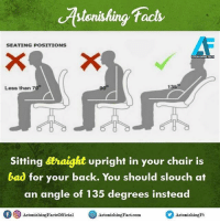 Did you know? rvcjinsta: ctstonishing facts  SEATING POSITIONS  13S  Less than 70  Sitting straight upright in your chair is  bad or your back. You should slouch at  an angle of 135 degrees instead  f AstonishingFactsofficial  CO Astonishing Fact com  Astonishing Ft Did you know? rvcjinsta