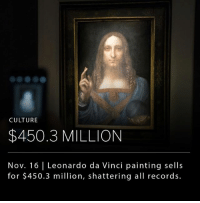 "Leonardo da Vinci's ""Salvator Mundi"" has sold for $450.3 million, becoming the most expensive artwork to ever sell at auction. The painting was dismissed as a copy and sold for only $59 in 1958, acquired by a group of art dealers for $10,000 in 2005, and finally, after being completely restored and authenticated as an original Da Vinci, sold for $450.3 million yesterday, shattering all previous records.: CULTURE  $450.3 MILLION  Nov. 16 