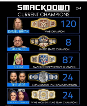 Hope joe wont lose it at mania. US title is a freaking hot potato title.  #RE: CURRENT CHAMPIONS  120  8  87  DANIEL BRYAN  WWE CHAMPION  SAMOA JOE  UNITED STATES CHAMPION  ASUKA  SMACKDOWN WOMEN'S CHAMPION  TH  E USOS SMACKDOWN TAG TEAM CHAMPIONS  6Gb  24  B0SS'N HUG cONNECTION WWE WOMEN'S TAG TEAM CHAMPIONS Hope joe wont lose it at mania. US title is a freaking hot potato title.  #RE