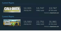 Current Players  CALL DUTY 12,321  13,747  13,747  INFINITE V  playing now  today's peak  all-time peak  Powered by SteamCharts.com  Current Players  22,751  31,961  all-time peak  playing now  today's peak  Powered by SteamCharts.com Rip Call of Duty!