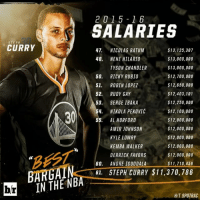 Steph Curry: The best bargain in the NBA: CURRY  BARGAIN  br  2015 16  SALARIES  $13,125,307  47 NICOLAS BATUM  48  NENE HILARIO  $13,000,000  $13,000,000  TYSON CHANDLER  $12,700,000  50,  RICKY RUBIO  $12,650,000  51  ROBIN LOPEZ  $12,403,101  52.  RUDY GAY  $12,250,000  53  SERGE IBAKA  4. NIKOLA PEKOVIC  $12,100,000  $12,000,000  55.  AL HORFORD  AMIR JOHNSON  $12,000,000  KYLE LOWRY  $12,000,000  KEMBA WALKER  $12,000,000  DERRICK FAVORS  $12,000,000  60  ANDRE IGUODALA  $11,710,456  GI. STEPH CURRY $11,370, 786  HVT SPOTRAC Steph Curry: The best bargain in the NBA