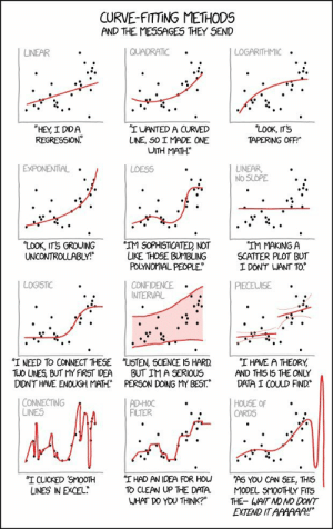 "What your data fitting is telling about you: CURVE-FITTING METHODS  AND THE MESSAGES THEY SEND  QUADRATIC  LOGARITHMIC  LINEAR  ""LOOK, IT'S  TAPERING OFF  ""HEY, I DIDA  REGRESSION  ""IWANTED A CURVED  LINE, SO I MADE ONE  WITH MATH  EXPONENTIAL  LINEAR  NO SLOPE  LOESS  ""LOOK, ITS GROUING  UNCONTROLLABLY!  'IM SOPHISTICATED NOT  LIKE THOSE BUMBLING  POLYNOMIAL PEOPLE  ""IM MAKING A  SCATTER PLOT BUT  I DON'T WANT TO  LOGISTIC  CONFIDENCE  INTERVAL  PIECEWISE  ""I NEED TO CONNECT THESE  TUO LNES, BUT MY FIRST IDEA  DIDN'T HAVE ENOUGH MATH  ""LISTEN, SCIENCE IS HARD  BUT IM A SERIOUS  PERSON DOING MY BEST.  ""I HAVE A THEORY  AND THIS I5 THE ONLY  DATA I COULD FIND  CONNECTING  LINES  AD-HOC  FILTER  HOUSE OF  CARDS  ""I HAD AN IDEA FOR HOU  TO CLEAN UP THE DATA.  WHAT DO YOU THINK?""  ""I CLICKED SMOOTH  UNES IN EXCEL  ""AS YOU CAN SEE, THIS  MODEL SMOOTHLY FITS  THE- WAIT NO NO DONT  EXTEND IT AAAAAA!! What your data fitting is telling about you"