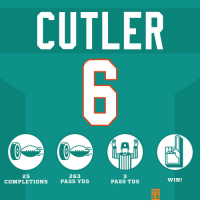 Jay Cutler with a spectacular game on Monday Night Football! #HaveADay #NEvsMIA https://t.co/MJBeowYiAq: CUTLER  25  COMPLETIONS  263  PASS YDS  3  PASS TDS  WIN!  WK  14 Jay Cutler with a spectacular game on Monday Night Football! #HaveADay #NEvsMIA https://t.co/MJBeowYiAq