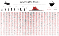 Titanic, Images, and Gender: D.  Surviving the Titanic  Choose a Cless and/or Gender by clicking on the images belaw to vlew the survival rates for the people in that group and select apes in the  chart below (desktop only). Explore their stories by hovering over the peoplebelow  First  Second  Third  Crew  Age Distribution  Died  Survived  68.0%  32.0%  10 0  4070