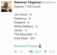 Memes, Jon Snow, and Daenerys Targaryen: Daenerys Targaryen @Daenerys  Season 7 Kill-Count:  Jon Snow 0  Daenerys -0  Dragons -0  White Walkers - 0  Cersei -0  The Mountain 0  Arya Stark - 50+  #GameofThrones  わ78  5312V 10.9K On a kill streak 😂