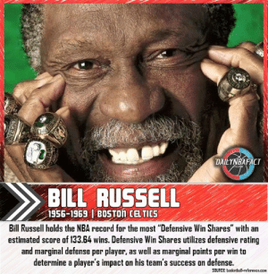 """Basketball, Boston Celtics, and Facts: DAILYNBAFACT  ASrae  BILL RUSSELL  1956-1969 1 BOSTON CELTICS  Bill Russell holds the NBA record for the most """"Defensive Win Shares"""" with an  estimated score of 133.64 wins. Defensive Win Shares utilizes defensive rating  and marginal defense per player, as well as marginal points per win to  determine a player's impact on his team's success on defense.  SOURCE: basketball-reference.com Bill Russell holds the NBA record for the """"Most Defensive Win Shares"""" with an estimated score of 133.64 added wins. Defense Win Shares utilizes defensive rating and marginal defense per player, as well as marginal points per win to determine a player's impact on his team's success on defense. - Use code """"NBAFACT"""" on SeatGeek for $20.00 off tickets to any sporting event or concert! - Use code """"DAILYNBAFACT40"""" on Sleefs for 40% off your next purchase! - Like what I post? Give me a follow for more daily NBA facts, and feel free to DM me any interesting facts that you'd like me to share! - #nba #basketball #lebron #kobe #nbabasketball #nbafinals #nbaplayoffs #nbadraft #nbamemes #nba2k #nba2k18 #lebronjames #mj #michaeljordan #jordan #cavaliers #celtics #spurs #heat #durant #jordan #bulls #warriors #nuggets #onthatgrind #dailynbafact #dailyfactnation"""