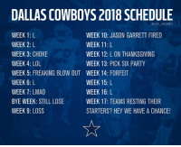 Dallas Cowboys, Lmao, and Lol: DALLAS COWBOYS 2018 SCHEDULE  @NFL MEMES  WEEK 1: L  WEEK 2: L  WEEK 3: CHOKE  WEEK 4: LOL  WEEK 5: FREAKING BLOW OUT  WEEK 6: L  WEEK 7: LMAO  BYE WEEK: STILL LOSE  WEEK 9: LOSS  WEEK 10: JASON GARRETT FIRED  WEEK 11: L  WEEK 12: L ON THANKSGIVING  WEEK 13: PICK SIX PARTY  WEEK 14: FORFEIT  WEEK 15: L  WEEK 16: L  WEEK 17: TEAMS RESTING THEIR  STARTERS? HEY WE HAVE A CHANCE! The Dallas Cowboys official 2018 schedule (I/b GhettoGronk)