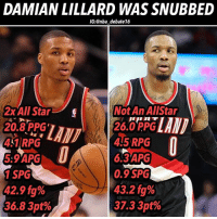 Lillard was an all star for two straight seasons, vastly improved the next two seasons after that, but didn't get selected as an all star🤔🤔🤔did the West improve that much, or was Lillard snubbed? - damianlillard nba nbadebate debate: DAMIAN LILLARD WAS SNUBBED  IG:@nba_debate16  2x All Star  2x All Star  20.8 PPG  41RPG  5:9APG  1 SPG  42.9 fg%  36.8 3pt%  Not An AlIStar  26.0 PPG  4.5 RPG  6.3'APG  0.9 SPG  43.2 fg%  37.3 3pt% Lillard was an all star for two straight seasons, vastly improved the next two seasons after that, but didn't get selected as an all star🤔🤔🤔did the West improve that much, or was Lillard snubbed? - damianlillard nba nbadebate debate