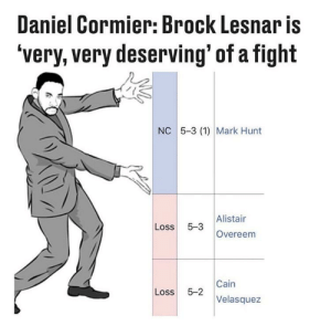Brock, Brock-Lesnar, and Fight: Daniel Cormier: Brock Lesnar is  'very, very deserving' of a fight  NC 5-3 (1) Mark Hunt  Alistair  Loss 5-3  Overeenm  Cain  Loss 5-2  Velasque:z Right up there with conor getting a rematch with khabib