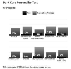 Lmao, Narcissism, and Test: Dark Core Personality Test  Your results:  Population Average  You  13%  10%  7%  17%  17%  MACHIAVELLI-  ANISM  EGOISM  MORAL  NARCISSISM ENTITLEMENT  DISENGAGEMENT  10%  9%  3%  3%  0%  PSYCHOPATHY  TOTAL  SADISM  SELF-INTEREST SPITEFULNESS  DARK CORE  This makes you 37.89% Lighter than the average person. 37.89 lighter than the average person lmao