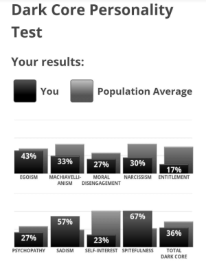 Narcissism, Test, and Thought: Dark Core Personality  Test  Your results:  Population Average  You  43%  33%  30%  27%  17%  MACHIAVELLI-  EGOISM  MORAL  NARCISSISM ENTITLEMENT  ANISM  DISENGAGEMENT  67%  57%  36%  27%  23%  TOTAL  PSYCHOPATHY  SADISM  SELF-INTEREST SPITEFULNESS  DARK CORE No way, i thought i was darker