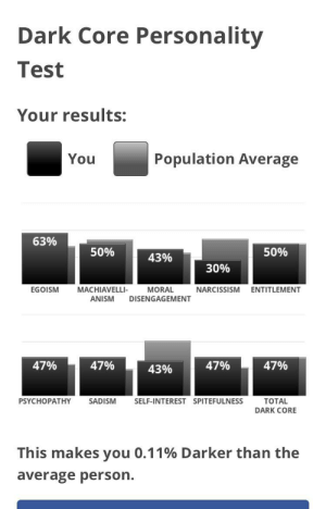 Wee, Narcissism, and Test: Dark Core Personality  Test  Your results:  Population Average  You  63%  50%  50%  43%  30%  MACHIAVELLI-  ANISM  EGOISM  MORAL  NARCISSISM  ENTITLEMENT  DISENGAGEMENT  47%  47%  47%  47%  43%  ТОTAL  PSYCHOPATНY  SADISM  SELF-INTEREST SPITEFULNESS  DARK CORE  This makes you 0.11% Darker than the  average person. So other people wee doing this