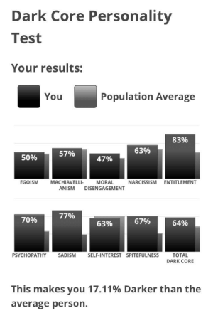 Bad, Lmao, and Tbh: Dark Core Personality  Test  Your results:  Population Average  You  83%  63%  57%  50%  47%  EGOISM  MACHIAVELLI-  MORAL  NARCISSISM  ENTITLEMENT  ANISM  DISENGAGEMENT  77%  70%  67%  64%  63%  PSYCHOPATHY  SADISM  SELF-INTEREST SPITEFULNESS  TOTAL  DARK CORE  This makes you 17.11% Darker than the  average person I thought my self interest percentage would be higher tbh, but this is bad enough lmao