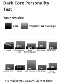 Jesus, Narcissism, and Test: Dark Core Personality  Test  Your results  You  Population Average  37%  13%  13%  20%  MORAL  0%  EGO  ISM  MACHIAVELLI  NARCISSISM ENTITLEMENT  ANISM DISENGAGEMENT  27%  13%  3%  096  396  TOTAL  DARK CORE  PSYCHOPATHY SADISM SELF-INTEREST SPITEFULNESS  This makes you 33.89% Lighter than