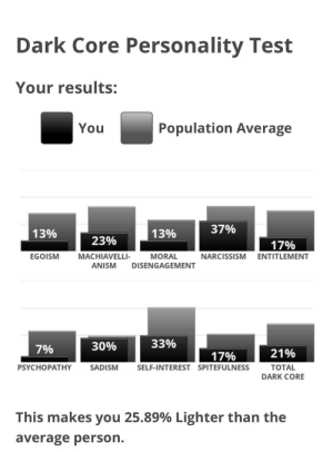 Good, Narcissism, and Test: Dark Core Personality Test  Your results:  You  Population Average  37%  13%  13%  23%  17%  EGOISM  MACHIAVELLI-  MORAL  NARCISSISM ENTITLEMENT  ANISM DISENGAGEMENT  33%  30%  7%  21%  17%  TOTAL  PSYCHOPATHY  SADISM  SELF-INTEREST SPITEFULNESS  DARK CORE  This makes you 25.89% Lighter than the  average person. I am good boy, no?