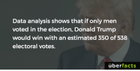 https://www.instagram.com/uberfacts/: Data analysis shows that if only men  voted in the election, Donald Trump  would win with an estimated 350 of 538  electoral votes.  uber  facts https://www.instagram.com/uberfacts/