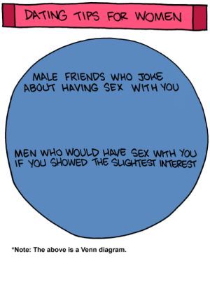 Dating, Friends, and Memes: DATING TIPS FOR WOMEN  MALE FRIENDS WHO JOE  ABOUT HAVING SEX WITH YOU  MEN WHO WOULD HAVE SEX WITH YOu  IF YOU SHOWED THE SLIGHTEST INTEREST  Note: The above is a Venn diagram. Read more comics like this at: https://www.smbc-comics.com/comic/2010-02-28