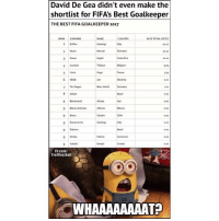 De Gea cheated by FIFA ✋🏽😮 Keeper Shortlist: David De Gea didn't even make the  shortlist for FIFAs Best Goalkeeper  THE BEST FIFA GOALKEEPER 2017  RANK SURNAME  COUNTRY  % OF TOTAL VOTES  Buffon  Gianluigitaly  2 Never  3 Navas  4 Courtois  3232  Costa Rica  Thibaut  909  Hugo  Fearce  3-03  6 Oblak  7 Ter Stegen  Mar-AndriGeman  2.03  0.03  Beiranvand  9 Blanco Antn  9 Bravo  Alireza  Claudio  Chile  Italy  Brarl  0.00  9 Ederson  9 Ondoa  9Subalic  Fabrice  Danjel  Fh.com/  TrollFootball  WHAAAAAAAAT? De Gea cheated by FIFA ✋🏽😮 Keeper Shortlist