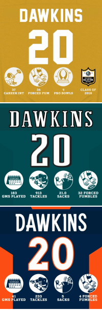 Football, Memes, and Best: DAWKINS  HALL FAME  PRO FOOTBALL  HALL OF FAME  ENSHRINEE  37  CAREER INT  36  FORCED FUM  9  PRO BOWLS  CLASS OF  2018   DAWKINS  UU UU0  SUNDAY  x x x « x «  183  913  21.0  SACKS  32 FORCED  FUMBLES  GMS PLAYED TACKLES   DAWKINS  SUNDAY  41  233  5  SACKS  4 FORCED  FUMBLES  GMS PLAYED TACKLES One of the best to ever do it. Have a @ProFootballHOF career, @BrianDawkins!  #PFHOF18 Enshrinement: Saturday, 7pm ET on @nflnetwork. https://t.co/OpuCwuSKIe