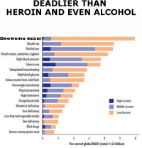 Heroin, Reddit, and Sex: DEADLIER THAN  HEROIN AND EVEN ALCOHOL  BROwWSING REDDI  Unsafe sex  Alcohol use  Unsafe water, sanitation, hygiene  Tobacco use  Suboptimal breastfeeding  Indoor smoke from solid fuels  Overweight and obesity  High cholesterol  Occupational risks  Vitamin A deficiency  High income  Middle income  Low income  Low fruit and vegetable intake  Zinc defidienoy  Unmet contraceptive need  Per cent of global DALYs (total: 1.53 billion)