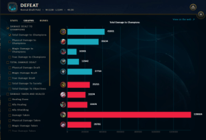 League of Legends, Taken, and True: DEFEAT  Normal (Draft Pick)  W:1138 - L:1144  40:36  (X  View on the web  STATS  GRAPHS  RUNES  Total Damage to Champions  DAMAGE DEALT TO  CHAMPIONS  41991  Total Damage to Champions  Physical Damage to  35134  Champions  Magic Damage to  10261  Champions  True Damage to Champions  12942  TOTAL DAMAGE DEALT  Physical Damage Dealt  27754  Magic Damage Dealt  True Damage Dealt  Total Damage To Turrets  25215  Total Damage To Objectives  DAMAGE TAKEN AND HEALED  20374  Healing Done  22470  Ally Healing  Ally Shielding  139664  Damage Taken  Physical Damage Taken  26765  Magic Damage Taken  True Damage Taken  40000  60000  80000  100000  120000  20000 Iv never lost this hard.