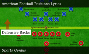 Sports Genius Sport Positions American Football Positions