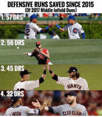 @addison_russell and @javy23baez have the most combined DRS of any current middle infield duo since 2015. They are followed by Andrelton Simmons and Danny Espinosa (LAA), Brandon Crawford and Joe Panik (SF), and Jason Kipnis and Francisco Lindor (CLE). cubs mlb baseball defensewinschampionships letsgo worldserieschamps jb9 vroomvroom javybaez addy flythew: DEFENSIVE RUNS SAVED SINCE 2015  (Of 2011 Middle Infield Duos)  1.57 DRS  2.56 DRS  3.45 DRS  EANTS  4.32 DRS  ELEVELAM @addison_russell and @javy23baez have the most combined DRS of any current middle infield duo since 2015. They are followed by Andrelton Simmons and Danny Espinosa (LAA), Brandon Crawford and Joe Panik (SF), and Jason Kipnis and Francisco Lindor (CLE). cubs mlb baseball defensewinschampionships letsgo worldserieschamps jb9 vroomvroom javybaez addy flythew